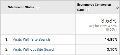 site search conversion comparison table